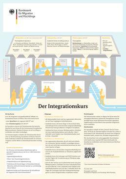 Schaubild Integrationskurs